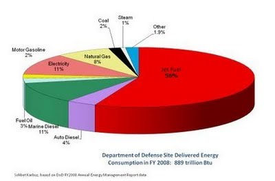 US_Defense_Dept_Energy_Consumption_2008A