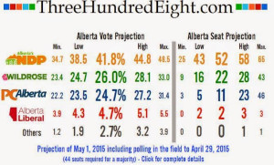 Alberta vote projections